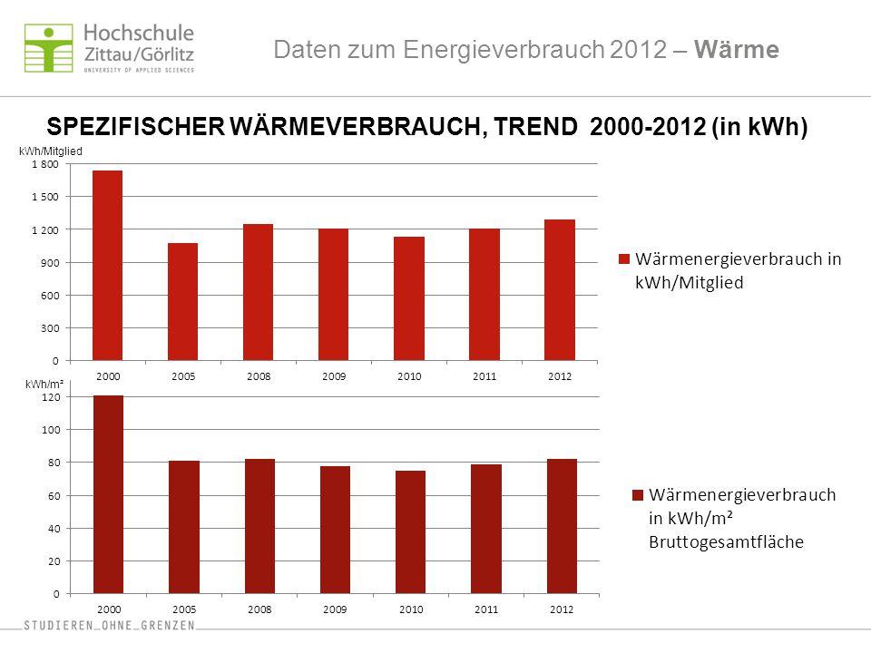 Daten zum Energieverbrauch 2012 – Wärme SPEZIFISCHER WÄRMEVERBRAUCH, TREND 2000-2012 (in kWh) kWh/Mitglied kWh/m²