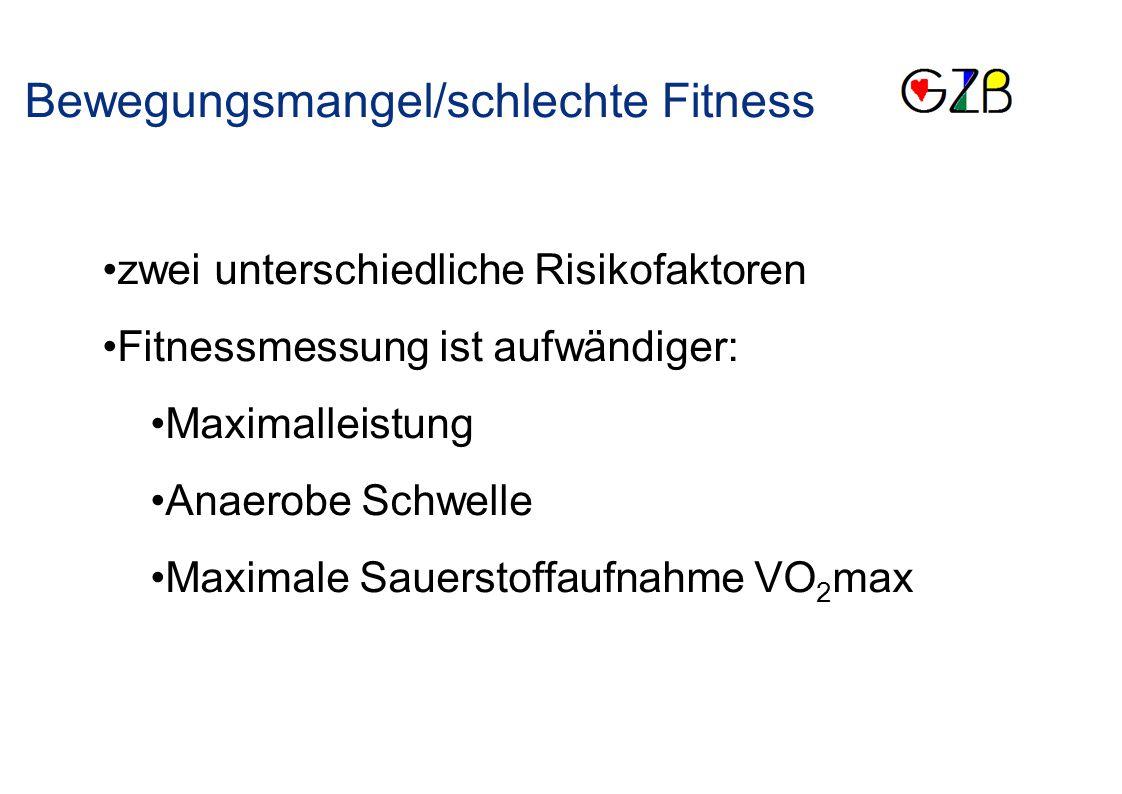 Bewegungsmangel/schlechte Fitness zwei unterschiedliche Risikofaktoren Fitnessmessung ist aufwändiger: Maximalleistung Anaerobe Schwelle Maximale Saue
