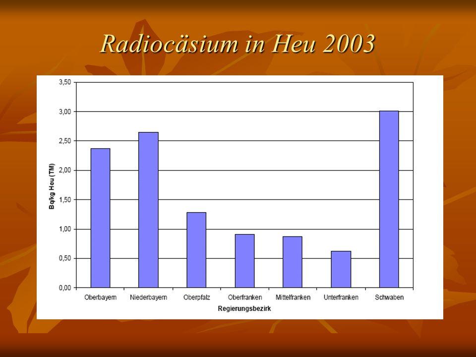 Radiocäsium in Heu 2003