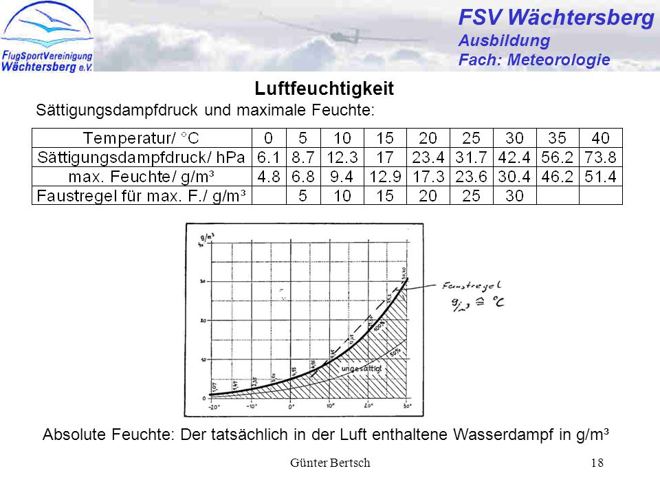 Günter Bertsch18 FSV Wächtersberg Ausbildung Fach: Meteorologie Luftfeuchtigkeit Sättigungsdampfdruck und maximale Feuchte: Absolute Feuchte: Der tatsächlich in der Luft enthaltene Wasserdampf in g/m³