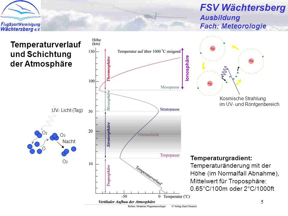 Günter Bertsch5 O2O2 O O3O3 O2O2 UV- Licht (Tag) Nacht FSV Wächtersberg Ausbildung Fach: Meteorologie Temperaturverlauf und Schichtung der Atmosphäre