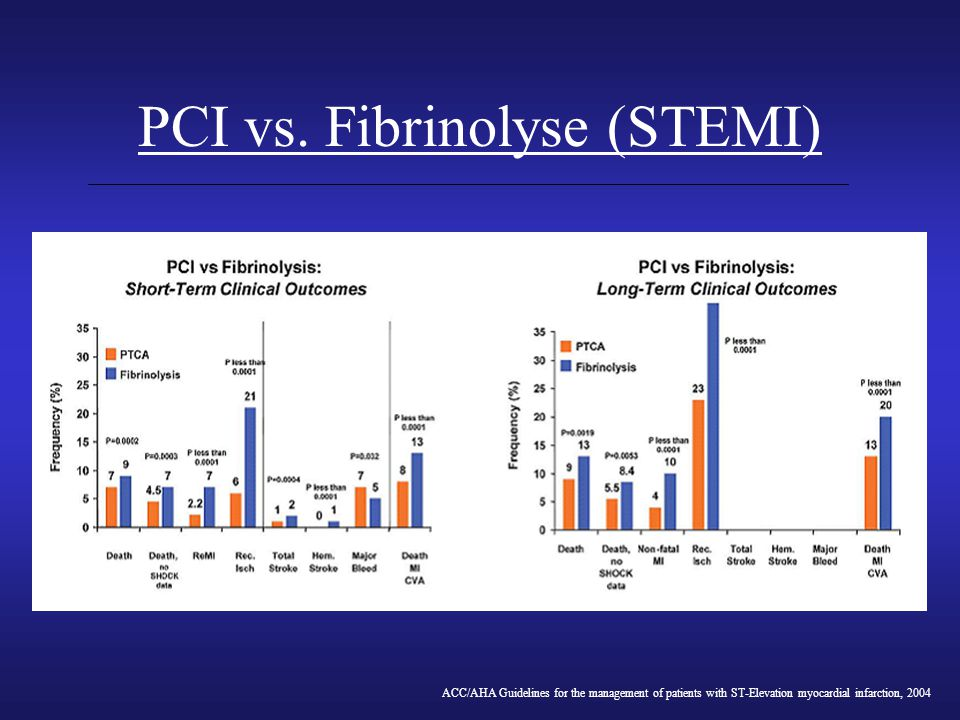 PCI vs. Fibrinolyse (STEMI) ACC/AHA Guidelines for the management of patients with ST-Elevation myocardial infarction, 2004