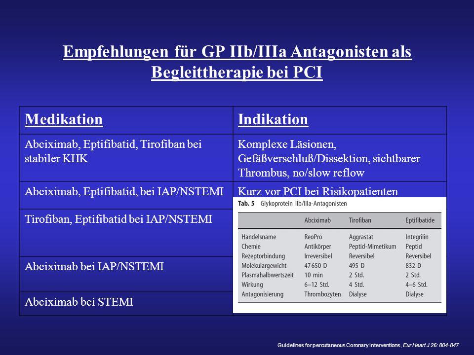 Empfehlungen für GP IIb/IIIa Antagonisten als Begleittherapie bei PCI MedikationIndikation Abciximab, Eptifibatid, Tirofiban bei stabiler KHK Komplexe