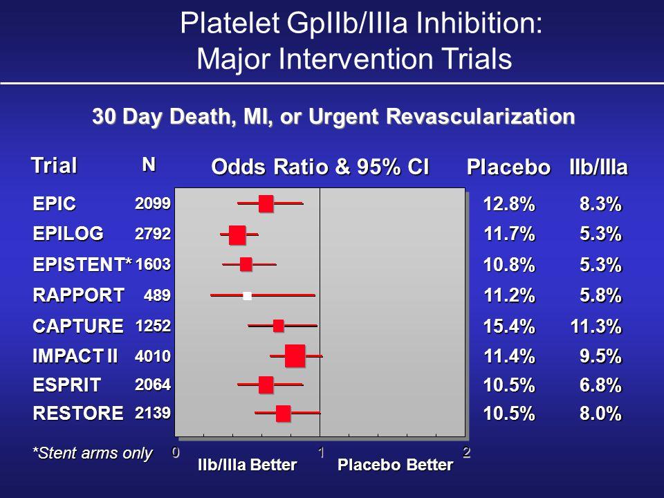 Odds Ratio & 95% CI Trial PlaceboIIb/IIIa N EPILOG11.7%5.3% 2792 2792 12.8%EPIC8.3% 2099 2099 012 CAPTURE15.4%11.3% 1252 1252 11.2%RAPPORT5.8% 489 489