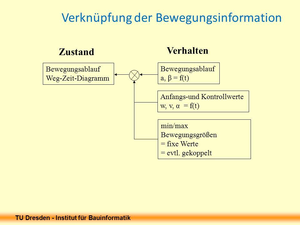 TU Dresden - Institut für Bauinformatik Verknüpfung der Bewegungsinformation Bewegungsablauf Weg-Zeit-Diagramm Bewegungsablauf a, β = f(t) min/max Bewegungsgrößen = fixe Werte = evtl.