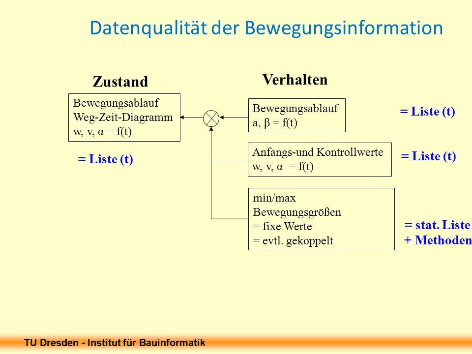 TU Dresden - Institut für Bauinformatik Datenqualität der Bewegungsinformation Bewegungsablauf Weg-Zeit-Diagramm w, v, α = f(t) Bewegungsablauf a, β = f(t) min/max Bewegungsgrößen = fixe Werte = evtl.