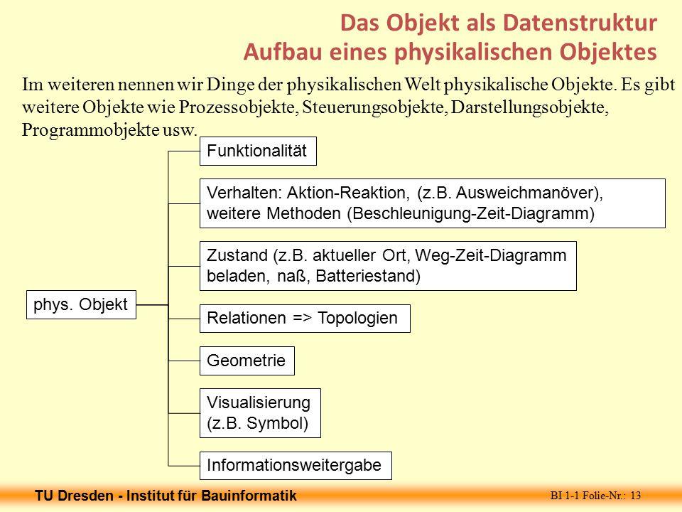 TU Dresden - Institut für Bauinformatik BI 1-1 Folie-Nr.: 13 Das Objekt als Datenstruktur Aufbau eines physikalischen Objektes Funktionalität phys.