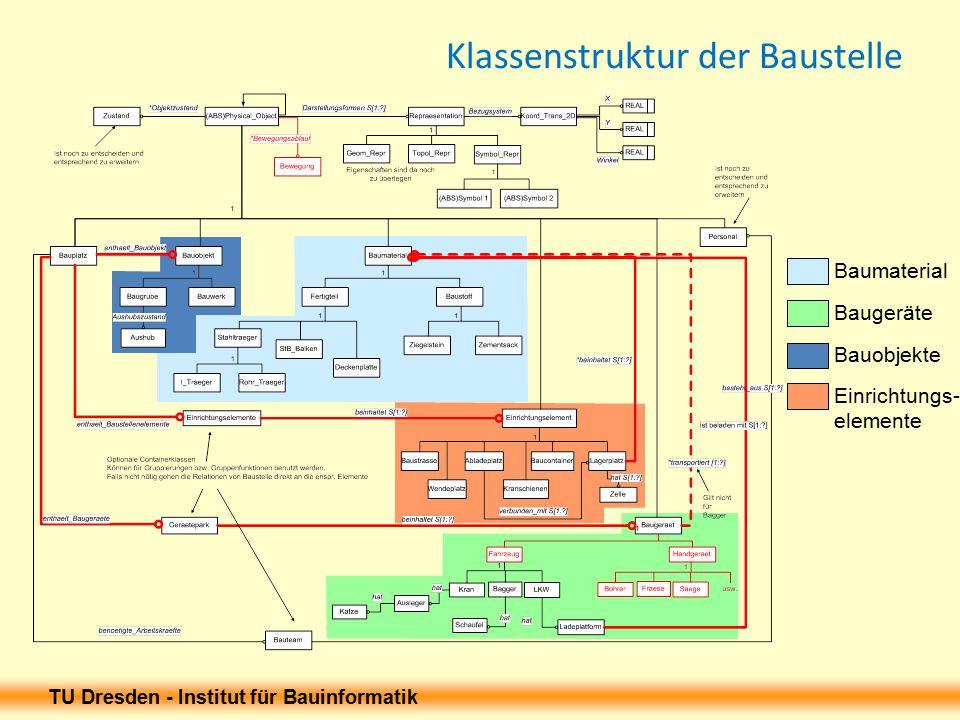 TU Dresden - Institut für Bauinformatik Klassenstruktur der Baustelle Baumaterial Baugeräte Bauobjekte Einrichtungs- elemente