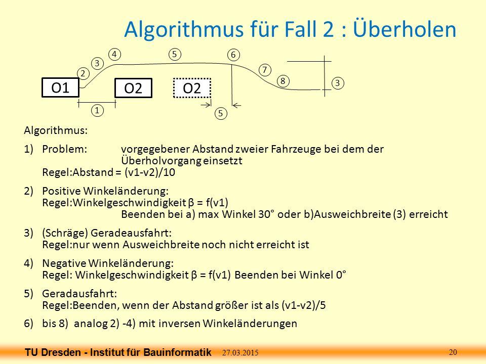 TU Dresden - Institut für Bauinformatik Algorithmus für Fall 2 : Überholen Algorithmus: 1)Problem:vorgegebener Abstand zweier Fahrzeuge bei dem der Überholvorgang einsetzt Regel:Abstand = (v1-v2)/10 2)Positive Winkeländerung: Regel:Winkelgeschwindigkeit β = f(v1) Beenden bei a) max Winkel 30° oder b)Ausweichbreite (3) erreicht 3)(Schräge) Geradeausfahrt: Regel:nur wenn Ausweichbreite noch nicht erreicht ist 4)Negative Winkeländerung: Regel: Winkelgeschwindigkeit β = f(v1) Beenden bei Winkel 0° 5)Geradausfahrt: Regel:Beenden, wenn der Abstand größer ist als (v1-v2)/5 6)bis 8) analog 2) -4) mit inversen Winkeländerungen 27.03.2015 20 O1 O2 1 2 3 45 6 7 8 3 5