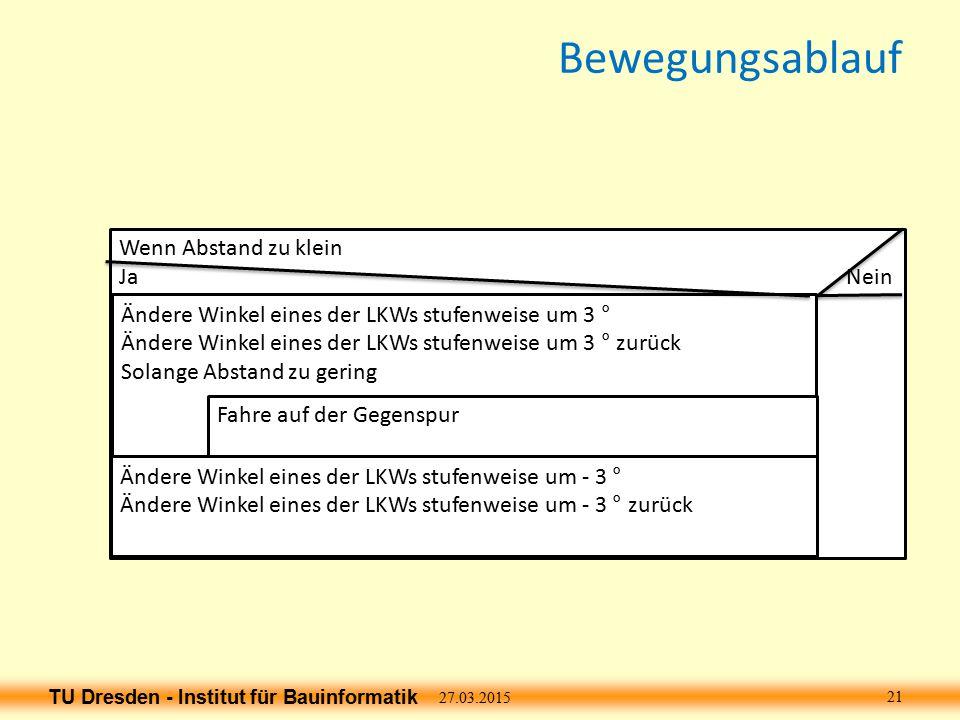 TU Dresden - Institut für Bauinformatik Bewegungsablauf 27.03.2015 21 Wenn Abstand zu klein Ja Nein Ändere Winkel eines der LKWs stufenweise um 3 ° Ändere Winkel eines der LKWs stufenweise um 3 ° zurück Solange Abstand zu gering Fahre auf der Gegenspur Ändere Winkel eines der LKWs stufenweise um - 3 ° Ändere Winkel eines der LKWs stufenweise um - 3 ° zurück