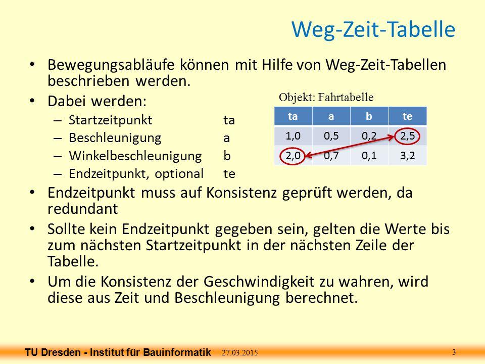 TU Dresden - Institut für Bauinformatik Weg-Zeit-Diagramm Für jedes bewegte Objekte kann der Inhalt der Weg- Zeit-Tabelle auch als Diagramm dargestellt werden.