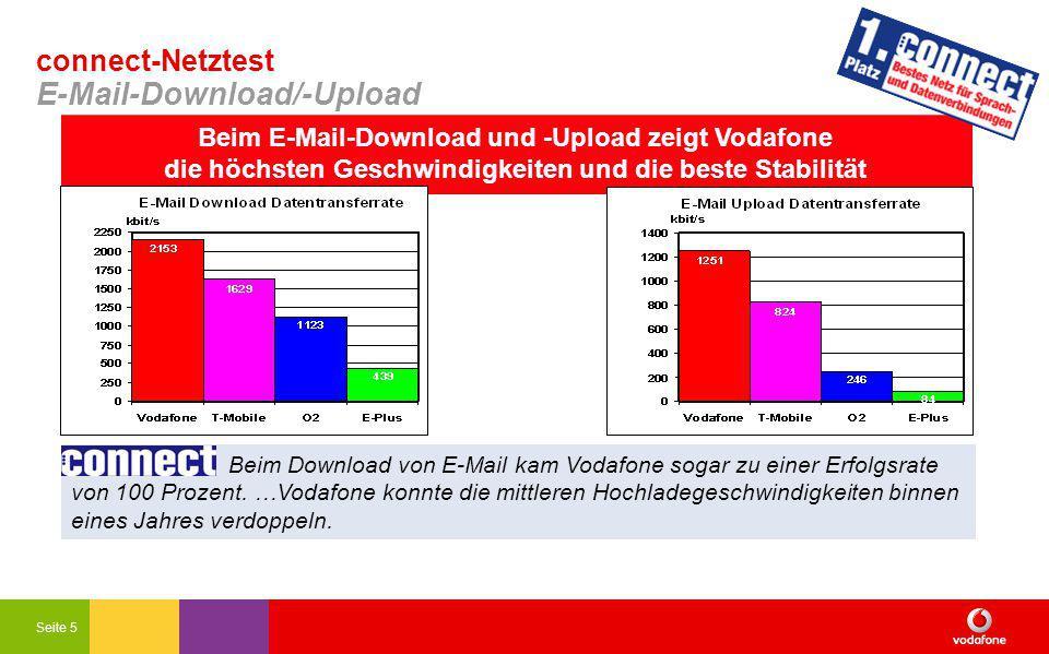 Seite 5 connect-Netztest E-Mail-Download/-Upload Beim E-Mail-Download und -Upload zeigt Vodafone die höchsten Geschwindigkeiten und die beste Stabilität Beim Download von E-Mail kam Vodafone sogar zu einer Erfolgsrate von 100 Prozent.