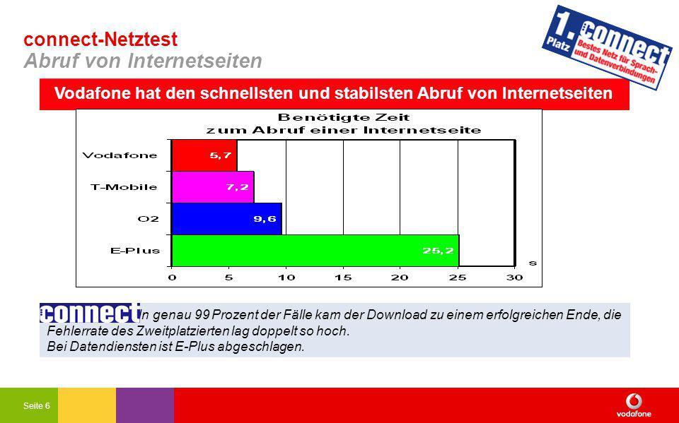 Seite 6 connect-Netztest Abruf von Internetseiten In genau 99 Prozent der Fälle kam der Download zu einem erfolgreichen Ende, die Fehlerrate des Zweitplatzierten lag doppelt so hoch.
