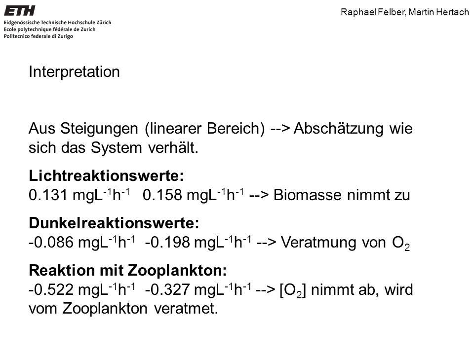 Interpretation Aus Steigungen (linearer Bereich) --> Abschätzung wie sich das System verhält. Lichtreaktionswerte: 0.131 mgL -1 h -1 0.158 mgL -1 h -1