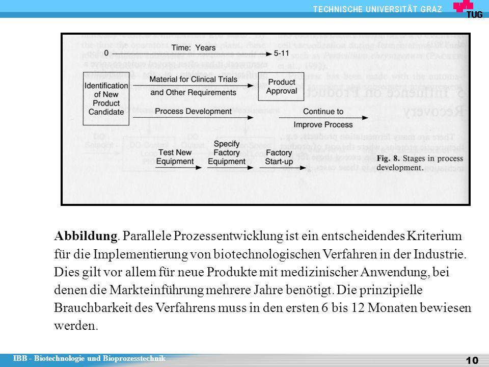 IBB - Biotechnologie und Bioprozesstechnik 10 Abbildung. Parallele Prozessentwicklung ist ein entscheidendes Kriterium für die Implementierung von bio