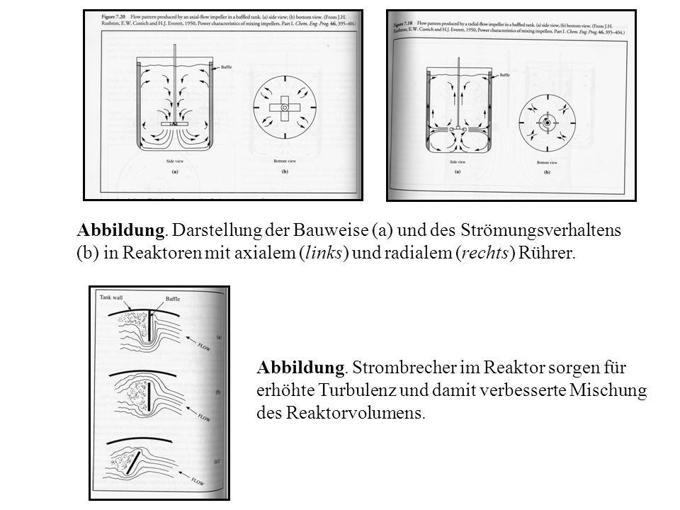 Abbildung. Darstellung der Bauweise (a) und des Strömungsverhaltens (b) in Reaktoren mit axialem (links) und radialem (rechts) Rührer. Abbildung. Stro