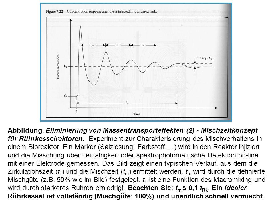 Abbildung. Eliminierung von Massentransporteffekten (2) - Mischzeitkonzept für Rührkesselrektoren. Experiment zur Charakterisierung des Mischverhalten