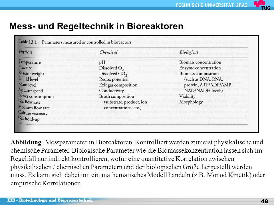 IBB - Biotechnologie und Bioprozesstechnik 48 Mess- und Regeltechnik in Bioreaktoren Abbildung. Messparameter in Bioreaktoren. Kontrolliert werden zum