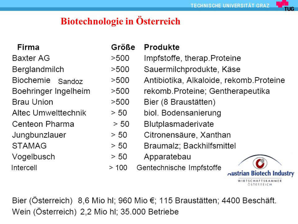 IBB - Biotechnologie und Bioprozesstechnik Biotechnologie in Österreich Intercell > 100 Gentechnische Impfstoffe Sandoz