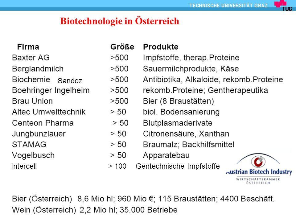 IBB - Biotechnologie und Bioprozesstechnik 57 CAPTURE precipitation extraction ionexchange, HIC INTERMEDIATE various chromato- praphic proc.