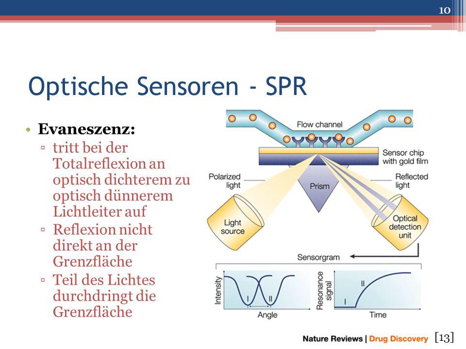 Optische Sensoren - SPR Evaneszenz: ▫tritt bei der Totalreflexion an optisch dichterem zu optisch dünnerem Lichtleiter auf ▫Reflexion nicht direkt an