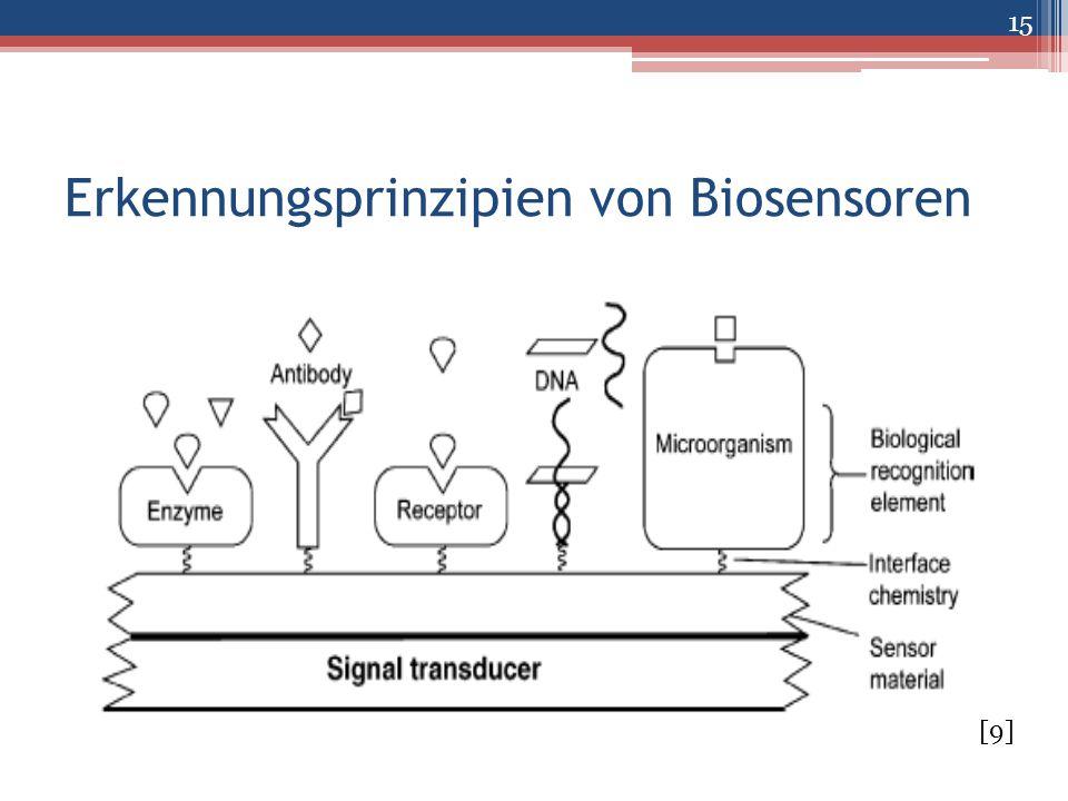Erkennungsprinzipien von Biosensoren 15 [9]