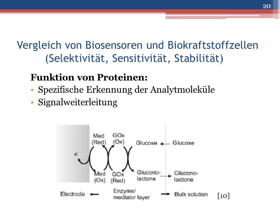 Vergleich von Biosensoren und Biokraftstoffzellen (Selektivität, Sensitivität, Stabilität) Funktion von Proteinen: Spezifische Erkennung der Analytmol