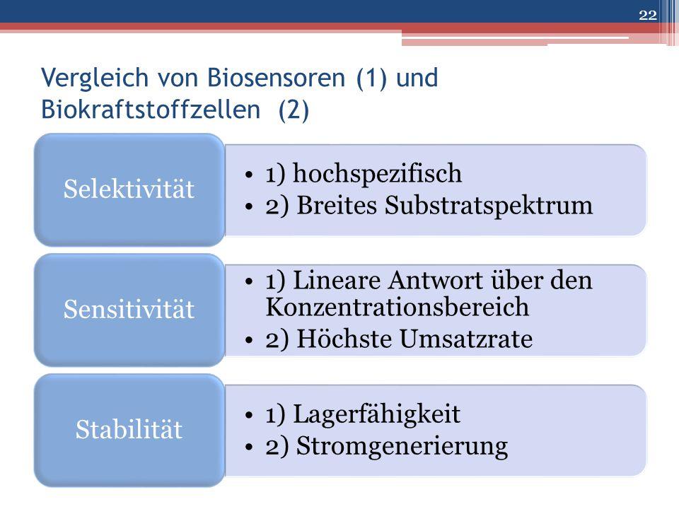 Vergleich von Biosensoren (1) und Biokraftstoffzellen (2) 1) hochspezifisch 2) Breites Substratspektrum Selektivität 1) Lineare Antwort über den Konze