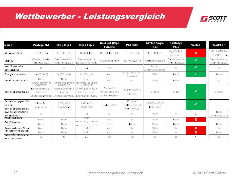 Wettbewerber - Leistungsvergleich 10 © 2013 Scott Safety Unternehmenseigen und vertraulich