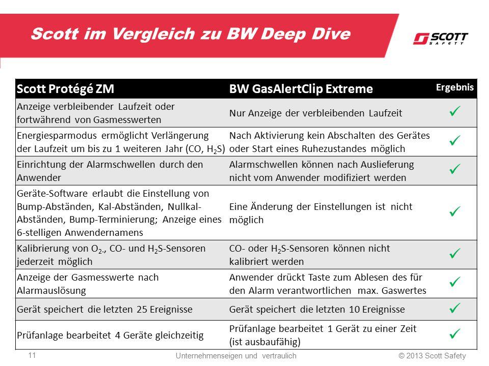 Scott im Vergleich zu BW Deep Dive Scott Protégé ZMBW GasAlertClip Extreme Ergebnis Anzeige verbleibender Laufzeit oder fortwährend von Gasmesswerten