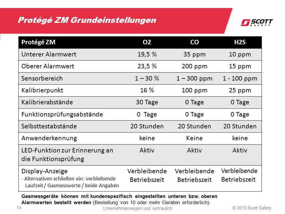 Protégé ZM Grundeinstellungen Protégé ZMO2COH2S Unterer Alarmwert19,5 %35 ppm10 ppm Oberer Alarmwert23,5 %200 ppm15 ppm Sensorbereich1 – 30 %1 – 300 p