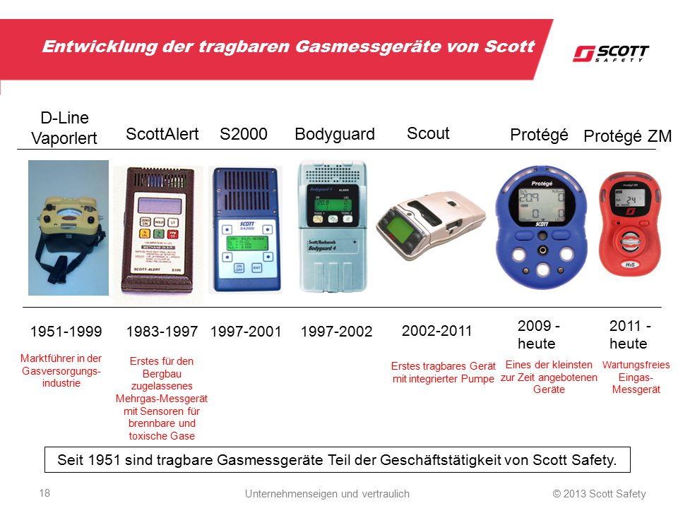 Entwicklung der tragbaren Gasmessgeräte von Scott 1983-19971997-20011997-2002 2002-2011 2009 - heute Protégé Scout BodyguardS2000ScottAlert 1951-1999