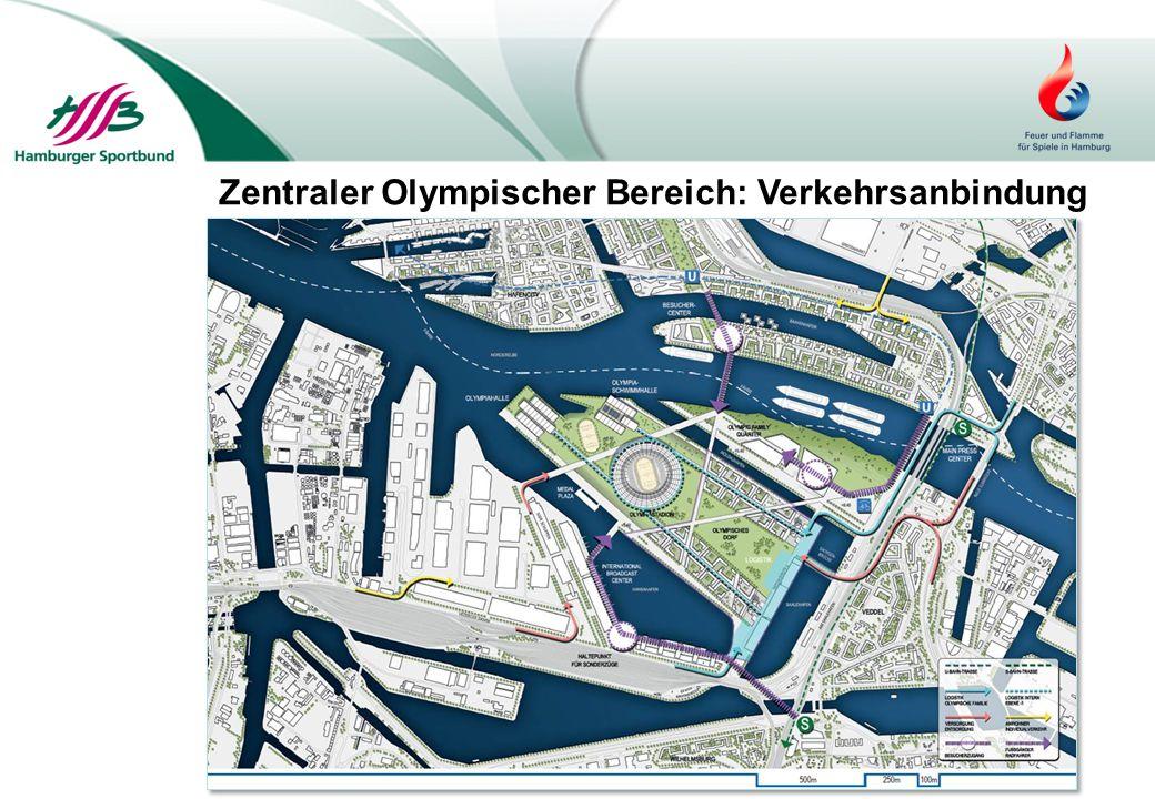 Zentraler Olympischer Bereich: Verkehrsanbindung
