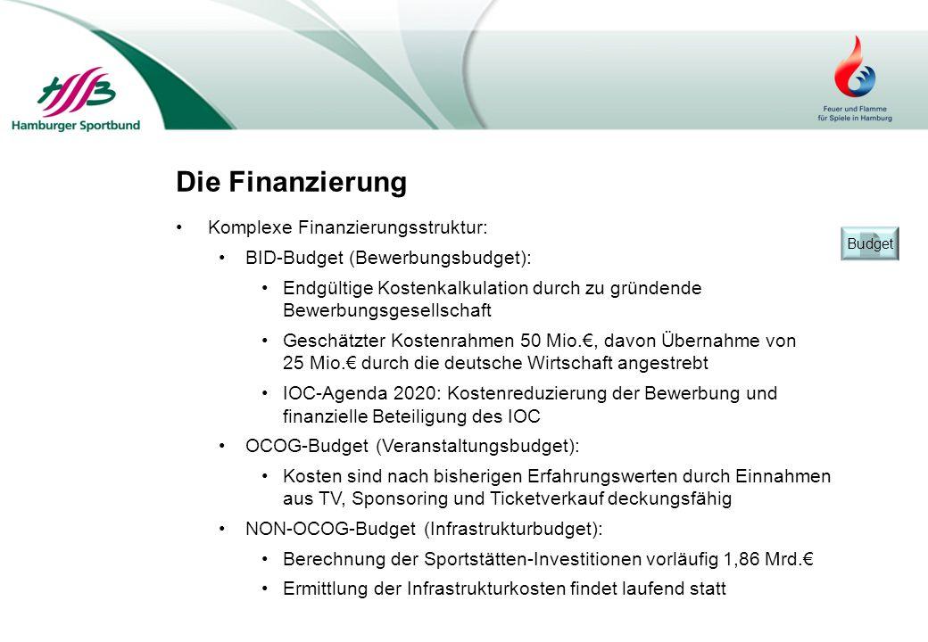 Die Finanzierung Komplexe Finanzierungsstruktur: BID-Budget (Bewerbungsbudget): Endgültige Kostenkalkulation durch zu gründende Bewerbungsgesellschaft
