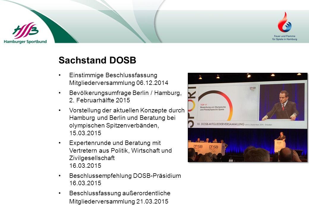 Sachstand DOSB Einstimmige Beschlussfassung Mitgliederversammlung 06.12.2014 Bevölkerungsumfrage Berlin / Hamburg, 2. Februarhälfte 2015 Vorstellung d