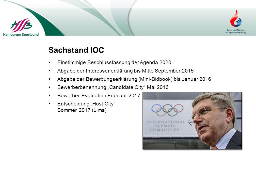 Sachstand IOC Einstimmige Beschlussfassung der Agenda 2020 Abgabe der Interessenerklärung bis Mitte September 2015 Abgabe der Bewerbungserklärung (Min