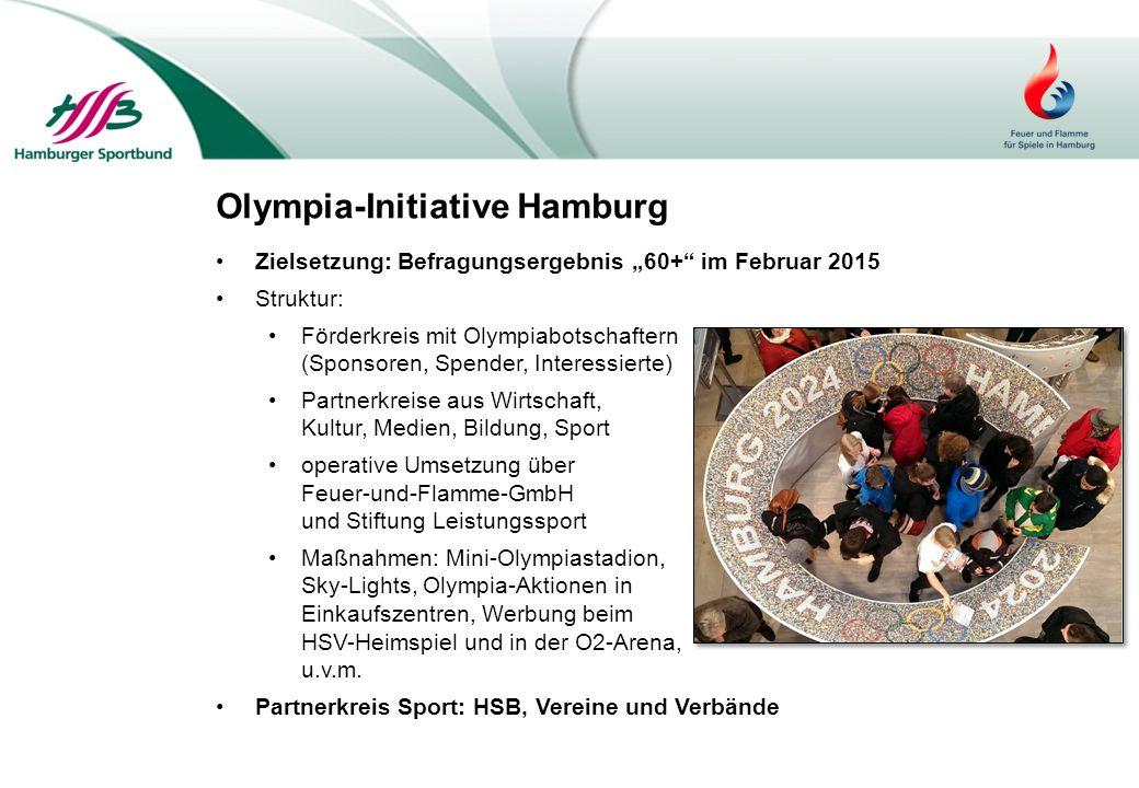 """Olympia-Initiative Hamburg Zielsetzung: Befragungsergebnis """"60+"""" im Februar 2015 Struktur: Förderkreis mit Olympiabotschaftern (Sponsoren, Spender, In"""