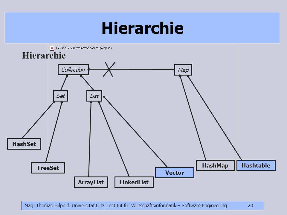 Mag. Thomas Hilpold, Universität Linz, Institut für Wirtschaftsinformatik – Software Engineering 20 Hierarchie Collection ListSet Map ArrayListLinkedL