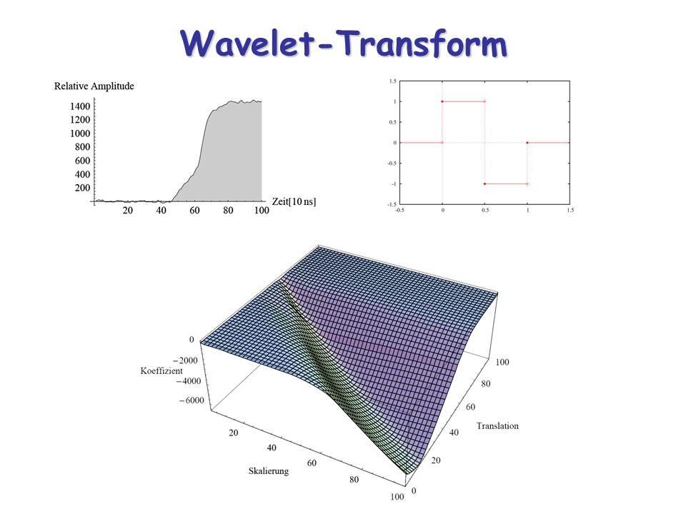 Wavelet-Transform
