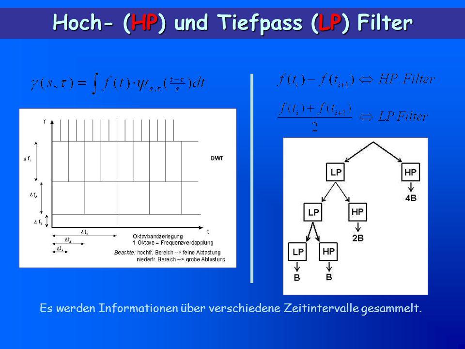 Hoch- (HP) und Tiefpass (LP) Filter Es werden Informationen über verschiedene Zeitintervalle gesammelt.
