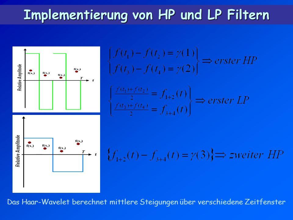 Implementierung von HP und LP Filtern Das Haar-Wavelet berechnet mittlere Steigungen über verschiedene Zeitfenster