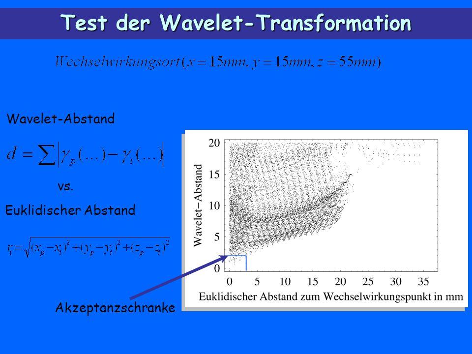 Test der Wavelet-Transformation Euklidischer Abstand Wavelet-Abstand vs. Akzeptanzschranke