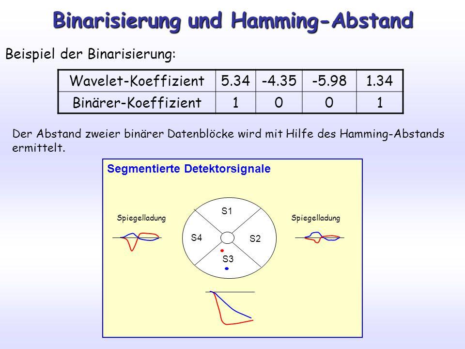 Binarisierung und Hamming-Abstand Beispiel der Binarisierung: Wavelet-Koeffizient5.34-4.35-5.981.34 Binärer-Koeffizient1001 Der Abstand zweier binärer Datenblöcke wird mit Hilfe des Hamming-Abstands ermittelt.