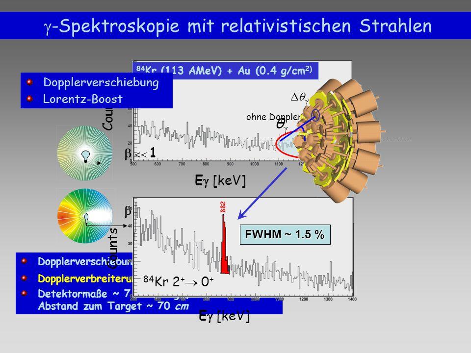 E  [keV] Counts ohne Doppler Korrektur 84 Kr (113 AMeV) + Au (0.4 g/cm 2)   -Spektroskopie mit relativistischen Strahlen Dopplerverschiebung (bei v/c  40% etwa 1.5) Dopplerverbreiterung  /  ~ sin(  γ )  γ Detektormaße ~ 7 cm (Länge, Durchmesser) Abstand zum Target ~ 70 cm   1  1 Dopplerverschiebung Lorentz-Boost E  [keV] Counts 882 84 Kr 2 +  0 + FWHM ~ 1.5 % θγθγ 