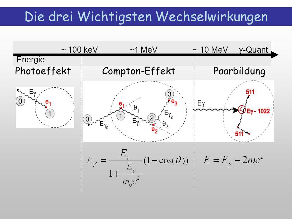 ~ 100 keV ~1 MeV ~ 10 MeV  -Quant Energie Die drei Wichtigsten Wechselwirkungen Photoeffekt Compton-Effekt Paarbildung