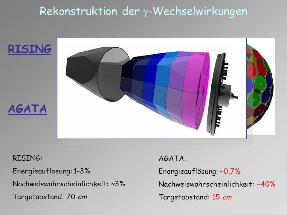 Rekonstruktion der  -Wechselwirkungen AGATA: Energieauflösung: ~0,7% Nachweiswahrscheinlichkeit: ~40% Targetabstand: 15 cm RISING: Energieauflösung: 1-3% Nachweiswahrscheinlichkeit: ~3% Targetabstand: 70 cm RISING AGATA  ~ 3º  ~ 1º