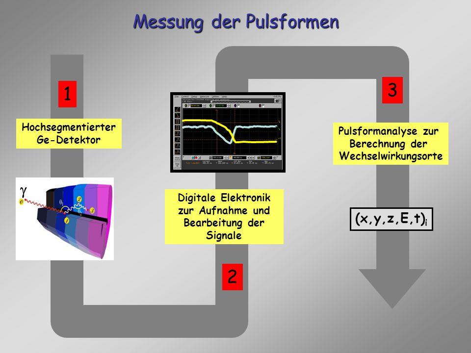 Messung der Pulsformen Pulsformanalyse zur Berechnung der Wechselwirkungsorte Hochsegmentierter Ge-Detektor (x,y,z,E,t) i Digitale Elektronik zur Aufnahme und Bearbeitung der Signale 1 2 3 