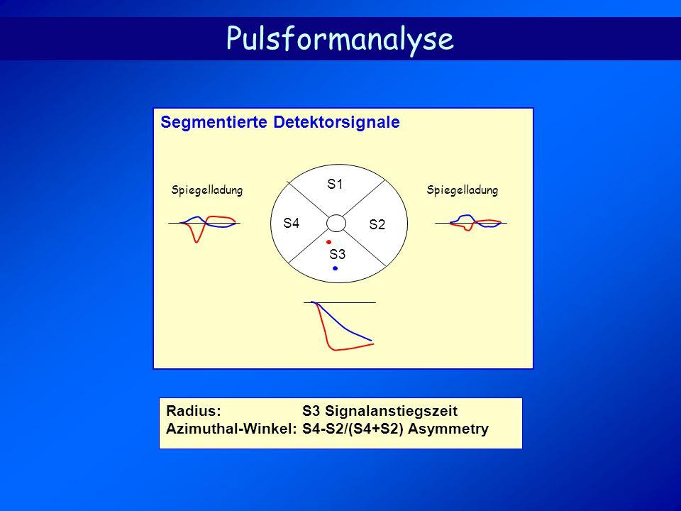 Radius:S3 Signalanstiegszeit Azimuthal-Winkel:S4-S2/(S4+S2) Asymmetry Segmentierte Detektorsignale S4 S3 S2 S1 Pulsformanalyse Spiegelladung