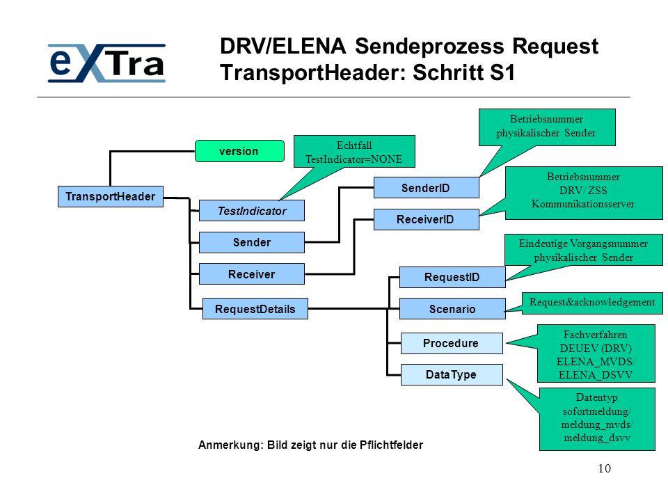 10 DRV/ELENA Sendeprozess Request TransportHeader: Schritt S1 TransportHeader TestIndicator SenderID Receiver Sender RequestDetails version ID Scenari