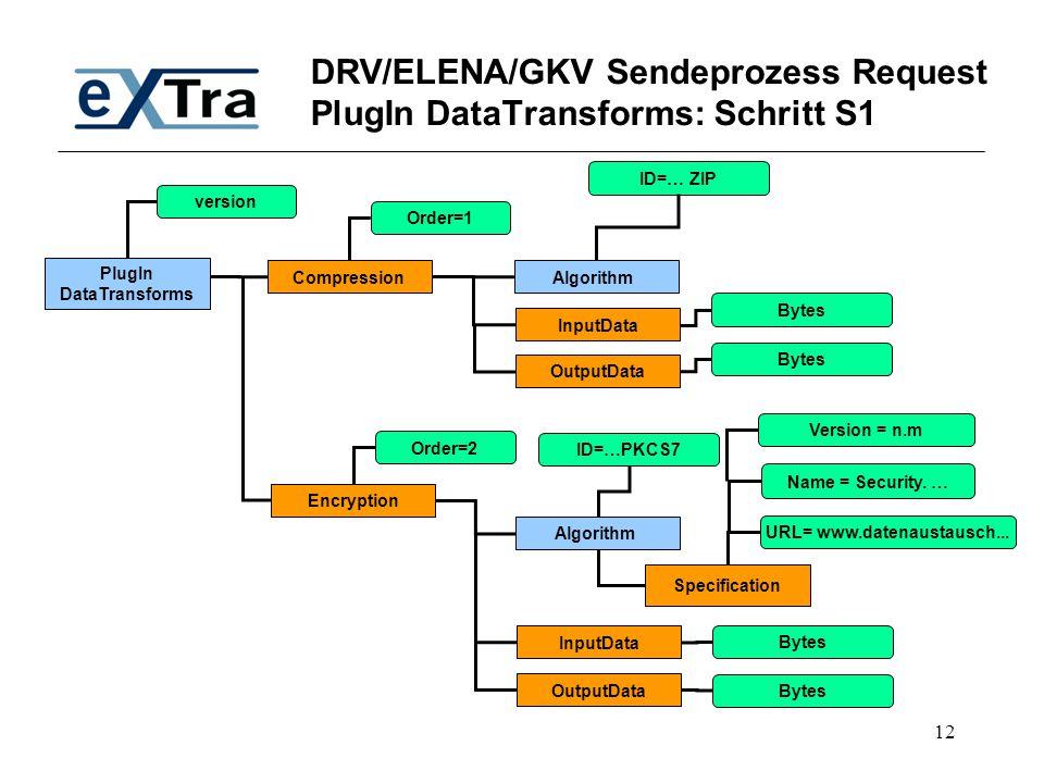 12 DRV/ELENA/GKV Sendeprozess Request PlugIn DataTransforms: Schritt S1 PlugIn DataTransforms Compression version Encryption Algorithm ID=… ZIP Algori
